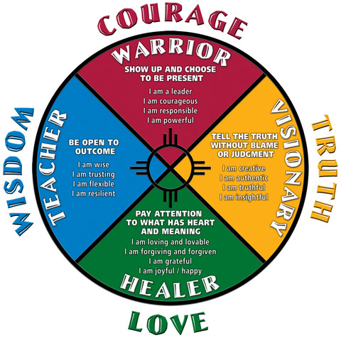 Lessons of the Medicine Wheel